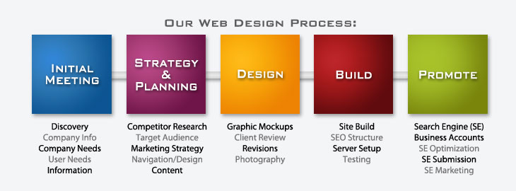 Web Design Services Included
